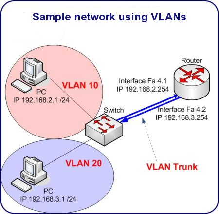 http://www.happyrouter.com/images/vlan%20sample%20configuration.jpg